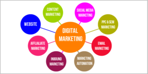 Types Of Digital Marketing In Hindi