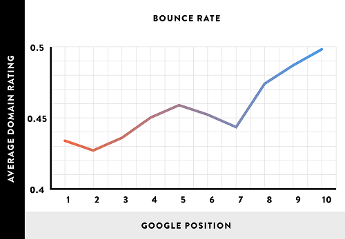 bounce rate vs seo position